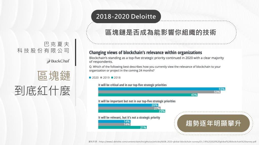 區塊鏈技術日益重要。根據2018-2021勤業眾信的報告指出區塊鏈被認為能影響組織之技術
