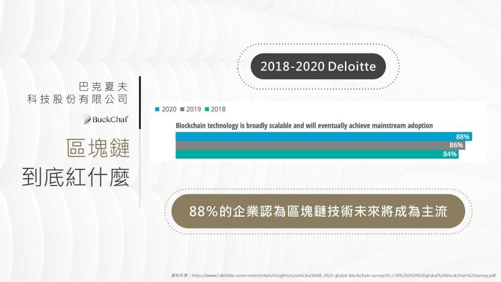 區塊鏈應用將成為主流。根據2018-2021勤業眾信的報告指出88%企業認為區塊鏈未來將成為主流